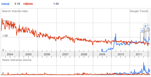 Google Trend of NoSQL and RDBMS